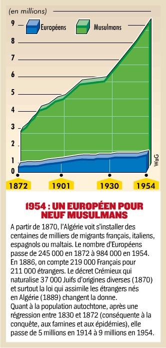 L'Algérie et les Algériens - HSH55. Démographie