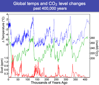 This iconic graph showing that global temperatures over the past 400,000 years have always changed in lockstep with carbon dioxide levels in the atmosphere was Lorius' major finding. Graph courtesy of Wikipedia.
